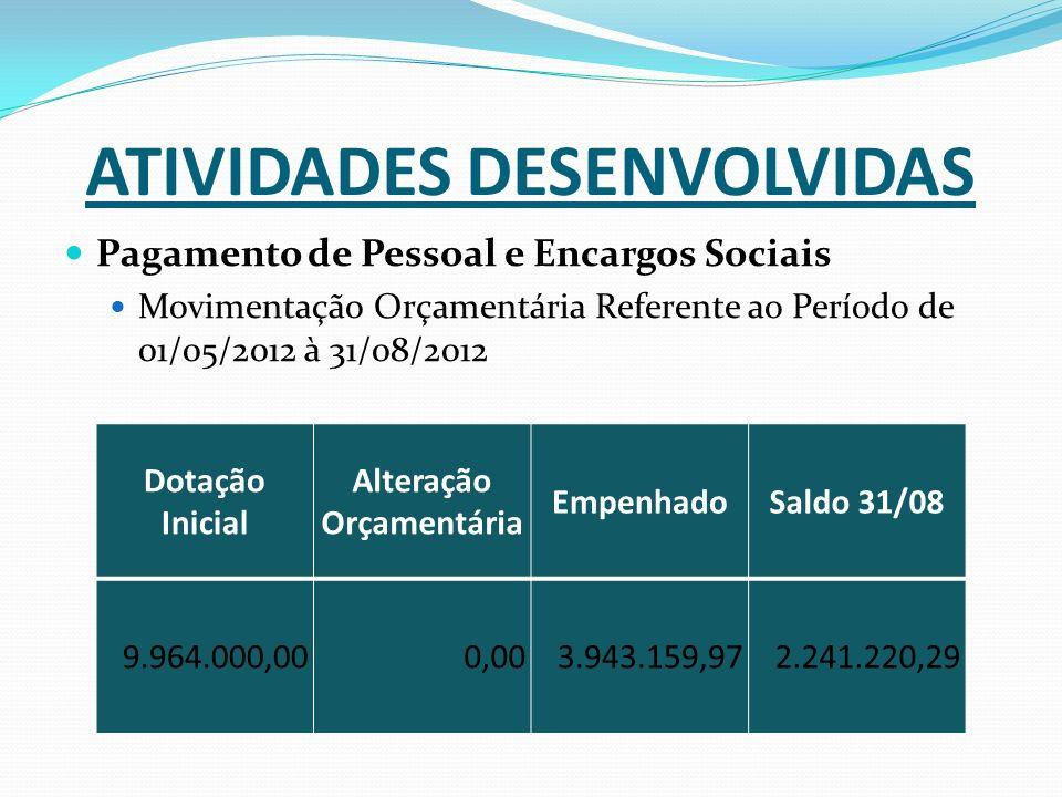ATIVIDADES DESENVOLVIDAS Pagamento de Pessoal e Encargos Sociais Movimentação Orçamentária Referente ao Período de 01/05/2012 à 31/08/2012 Dotação Inicial Alteração Orçamentária EmpenhadoSaldo 31/08 9.964.000,000,003.943.159,972.241.220,29