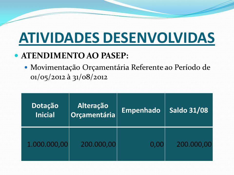 ATIVIDADES DESENVOLVIDAS ATENDIMENTO AO PASEP: Movimentação Orçamentária Referente ao Período de 01/05/2012 à 31/08/2012 Dotação Inicial Alteração Orçamentária EmpenhadoSaldo 31/08 1.000.000,00200.000,000,00200.000,00