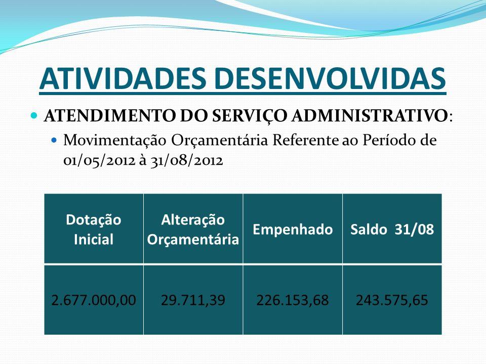 ATIVIDADES DESENVOLVIDAS ATENDIMENTO DO SERVIÇO ADMINISTRATIVO: Movimentação Orçamentária Referente ao Período de 01/05/2012 à 31/08/2012 Dotação Inicial Alteração Orçamentária EmpenhadoSaldo 31/08 2.677.000,0029.711,39226.153,68243.575,65