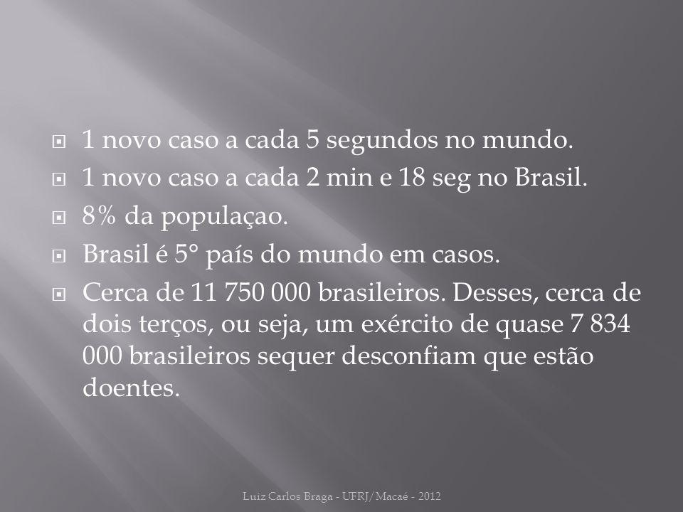  1 novo caso a cada 5 segundos no mundo.  1 novo caso a cada 2 min e 18 seg no Brasil.