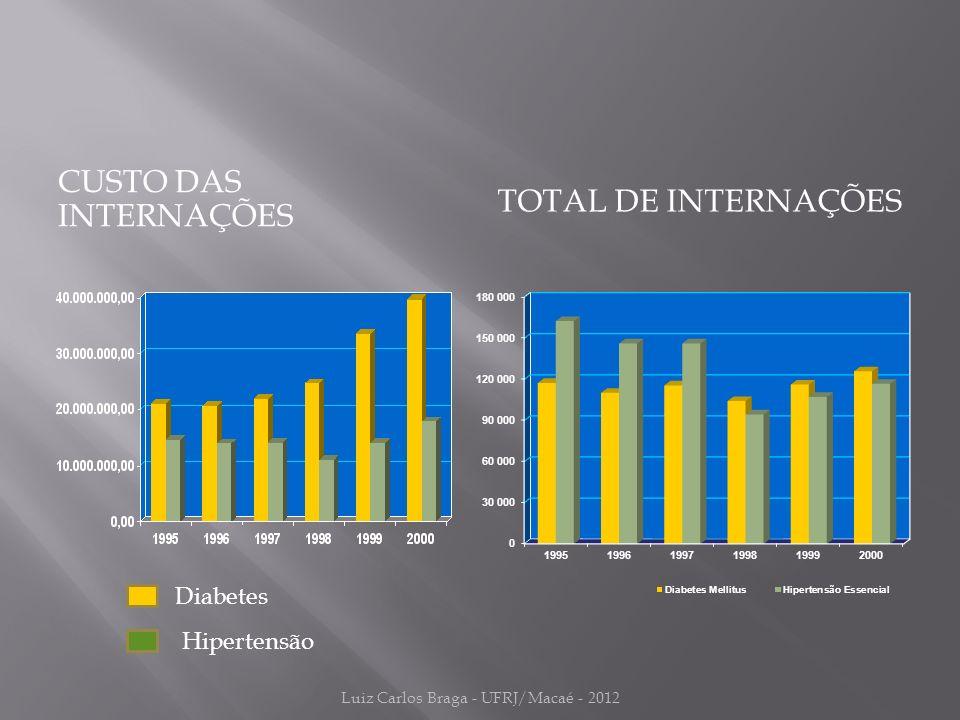CUSTO DAS INTERNAÇÕES TOTAL DE INTERNAÇÕES Diabetes Hipertensão Luiz Carlos Braga - UFRJ/Macaé - 2012