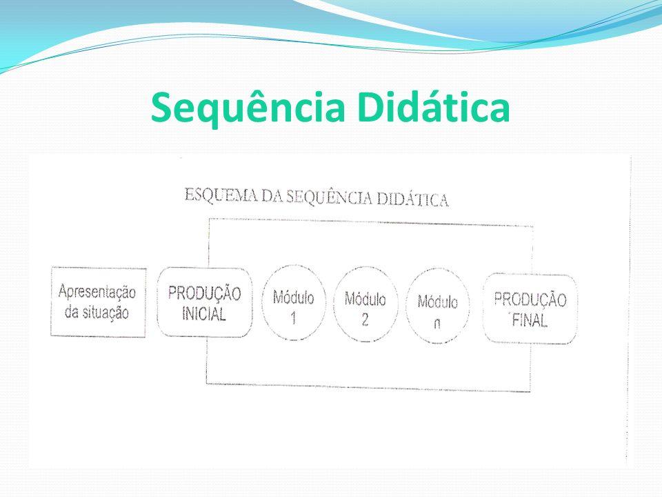 Etapas da Sequência Didática: Apresentação da situação, Primeira produção, Módulos e Produção final.