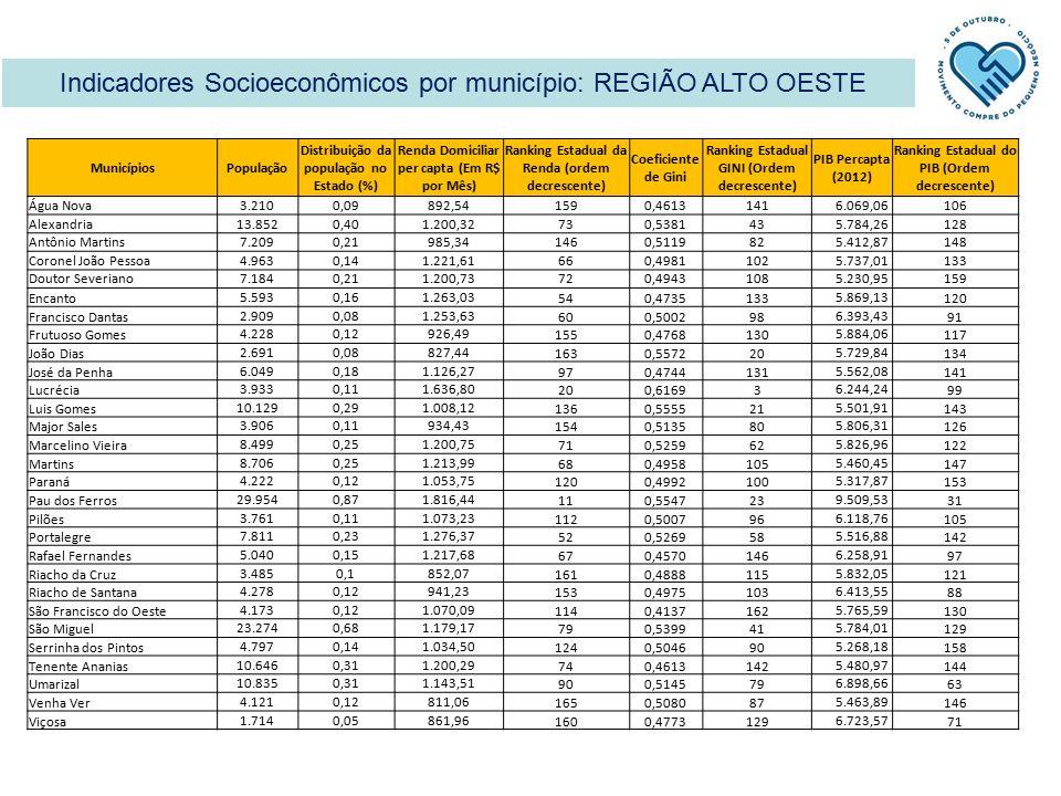 Indicadores Socioeconômicos por município: REGIÃO ALTO OESTE MunicípiosPopulação Distribuição da população no Estado (%) Renda Domiciliar per capta (Em R$ por Mês) Ranking Estadual da Renda (ordem decrescente) Coeficiente de Gini Ranking Estadual GINI (Ordem decrescente) PIB Percapta (2012) Ranking Estadual do PIB (Ordem decrescente) Água Nova3.2100,09892,541590,4613141 6.069,06106 Alexandria13.8520,401.200,32730,538143 5.784,26128 Antônio Martins7.2090,21985,341460,511982 5.412,87148 Coronel João Pessoa4.9630,141.221,61660,4981102 5.737,01133 Doutor Severiano7.1840,211.200,73720,4943108 5.230,95159 Encanto5.5930,161.263,03540,4735133 5.869,13120 Francisco Dantas2.9090,081.253,63600,500298 6.393,4391 Frutuoso Gomes4.2280,12926,491550,4768130 5.884,06117 João Dias2.6910,08827,441630,557220 5.729,84134 José da Penha6.0490,181.126,27970,4744131 5.562,08141 Lucrécia3.9330,111.636,80200,61693 6.244,2499 Luis Gomes10.1290,291.008,121360,555521 5.501,91143 Major Sales3.9060,11934,431540,513580 5.806,31126 Marcelino Vieira8.4990,251.200,75710,525962 5.826,96122 Martins8.7060,251.213,99680,4958105 5.460,45147 Paraná4.2220,121.053,751200,4992100 5.317,87153 Pau dos Ferros29.9540,871.816,44110,554723 9.509,5331 Pilões3.7610,111.073,231120,500796 6.118,76105 Portalegre7.8110,231.276,37520,526958 5.516,88142 Rafael Fernandes5.0400,151.217,68670,4570146 6.258,9197 Riacho da Cruz3.4850,1852,071610,4888115 5.832,05121 Riacho de Santana4.2780,12941,231530,4975103 6.413,5588 São Francisco do Oeste4.1730,121.070,091140,4137162 5.765,59130 São Miguel23.2740,681.179,17790,539941 5.784,01129 Serrinha dos Pintos4.7970,141.034,501240,504690 5.268,18158 Tenente Ananias10.6460,311.200,29740,4613142 5.480,97144 Umarizal10.8350,311.143,51900,514579 6.898,6663 Venha Ver4.1210,12811,061650,508087 5.463,89146 Viçosa1.7140,05861,961600,4773129 6.723,5771