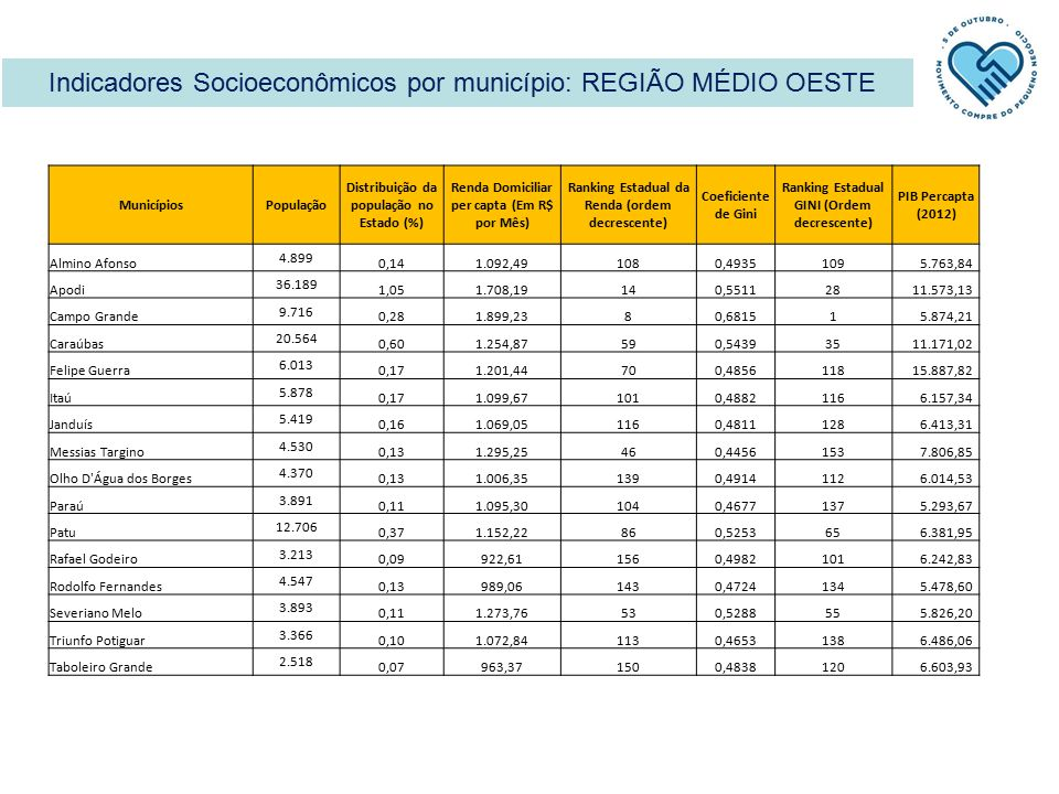 Indicadores Socioeconômicos por município: REGIÃO MÉDIO OESTE MunicípiosPopulação Distribuição da população no Estado (%) Renda Domiciliar per capta (Em R$ por Mês) Ranking Estadual da Renda (ordem decrescente) Coeficiente de Gini Ranking Estadual GINI (Ordem decrescente) PIB Percapta (2012) Almino Afonso 4.899 0,141.092,491080,4935109 5.763,84 Apodi 36.189 1,051.708,19140,551128 11.573,13 Campo Grande 9.716 0,281.899,2380,68151 5.874,21 Caraúbas 20.564 0,601.254,87590,543935 11.171,02 Felipe Guerra 6.013 0,171.201,44700,4856118 15.887,82 Itaú 5.878 0,171.099,671010,4882116 6.157,34 Janduís 5.419 0,161.069,051160,4811128 6.413,31 Messias Targino 4.530 0,131.295,25460,4456153 7.806,85 Olho D Água dos Borges 4.370 0,131.006,351390,4914112 6.014,53 Paraú 3.891 0,111.095,301040,4677137 5.293,67 Patu 12.706 0,371.152,22860,525365 6.381,95 Rafael Godeiro 3.213 0,09922,611560,4982101 6.242,83 Rodolfo Fernandes 4.547 0,13989,061430,4724134 5.478,60 Severiano Melo 3.893 0,111.273,76530,528855 5.826,20 Triunfo Potiguar 3.366 0,101.072,841130,4653138 6.486,06 Taboleiro Grande 2.518 0,07963,371500,4838120 6.603,93
