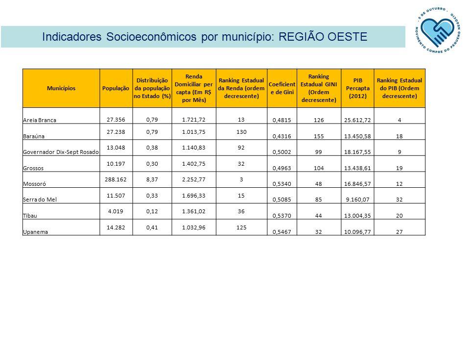Indicadores Socioeconômicos por município: REGIÃO OESTE MunicípiosPopulação Distribuição da população no Estado (%) Renda Domiciliar per capta (Em R$ por Mês) Ranking Estadual da Renda (ordem decrescente) Coeficient e de Gini Ranking Estadual GINI (Ordem decrescente) PIB Percapta (2012) Ranking Estadual do PIB (Ordem decrescente) Areia Branca27.3560,791.721,72130,481512625.612,724 Baraúna 27.2380,791.013,75130 0,4316155 13.450,5818 Governador Dix-Sept Rosado 13.0480,381.140,8392 0,500299 18.167,559 Grossos 10.1970,301.402,7532 0,4963104 13.438,6119 Mossoró 288.1628,372.252,773 0,534048 16.846,5712 Serra do Mel 11.5070,331.696,3315 0,5085859.160,0732 Tibau 4.0190,121.361,0236 0,537044 13.004,3520 Upanema 14.2820,411.032,96125 0,546732 10.096,7727