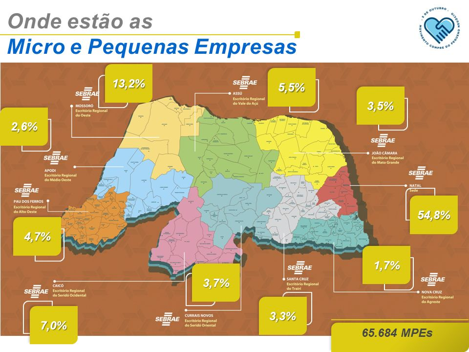 Onde estão as Micro e Pequenas Empresas 65.684 MPEs 13,2%13,2% 5,5%5,5% 2,6%2,6% 3,5%3,5% 54,8%54,8% 4,7%4,7% 7,0%7,0% 3,7%3,7% 1,7%1,7% 3,3%3,3%