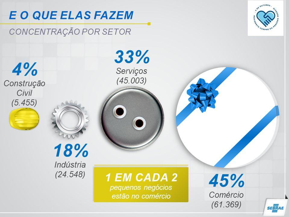 Construção Civil (5.455) 4% Serviços (45.003) 33% Indústria (24.548) 18% E O QUE ELAS FAZEM CONCENTRAÇÃO POR SETOR pequenos negócios estão no comércio 1 EM CADA 2 Comércio (61.369) 45%