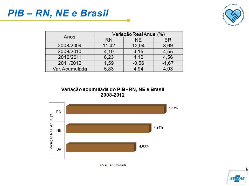 PIB – RN, NE e Brasil Anos Variação Real Anual (%) RNNEBR 2008/200911,4212,048,69 2009/20104,104,154,55 2010/20116,234,124,56 2011/20121,59-0,56-1,67 Var.