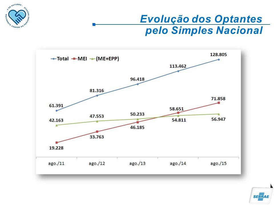 Evolução dos Optantes pelo Simples Nacional
