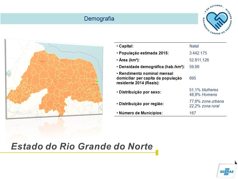 Estado do Rio Grande do Norte Capital:Natal População estimada 2015:3.442.175 Área (km²):52.811,126 Densidade demográfica (hab./km²):59,99 Rendimento nominal mensal domiciliar per capita da população residente 2014 (Reais): 695 Distribuição por sexo: 51,1% Mulheres 48,9% Homens Distribuição por região: 77,8% zona urbana 22,2% zona rural Número de Municípios:167 Demografia