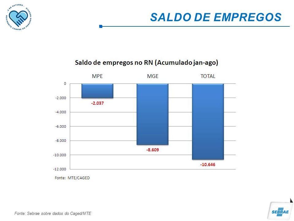 Fonte: Sebrae sobre dados do Caged/MTE SALDO DE EMPREGOS