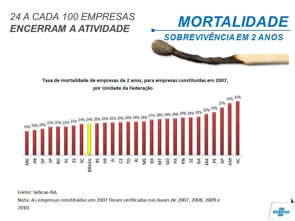 MORTALIDADE SOBREVIVÊNCIA EM 2 ANOS 24 A CADA 100 EMPRESAS ENCERRAM A ATIVIDADE