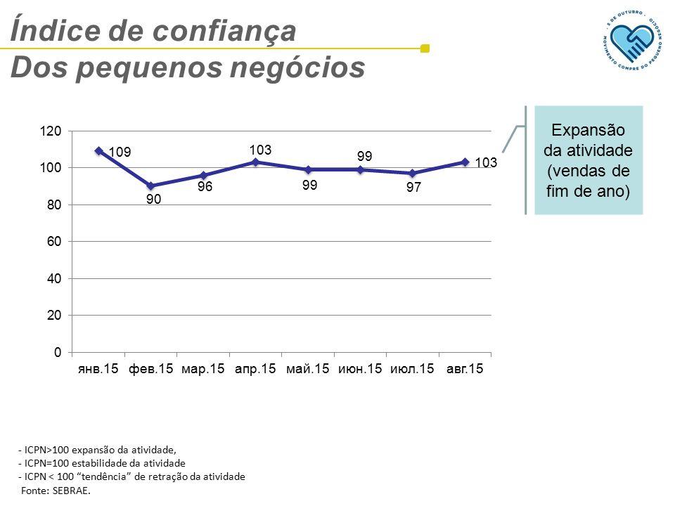 Índice de confiança Dos pequenos negócios - ICPN>100 expansão da atividade, - ICPN=100 estabilidade da atividade - ICPN < 100 tendência de retração da atividade Fonte: SEBRAE.