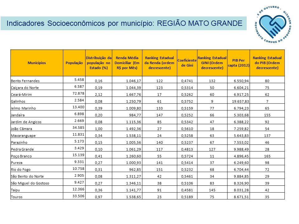 Indicadores Socioeconômicos por município: REGIÃO MATO GRANDE MunicípiosPopulação Distribuição da população no Estado (%) Renda Média Domiciliar (Em R$ por Mês) Ranking Estadual da Renda (ordem decrescente) Coeficiente de Gini Ranking Estadual GINI (Ordem decrescente) PIB Per capta (2012) Ranking Estadual do PIB (Ordem decrescente) Bento Fernandes 5.458 0,16 1.046,171220,4741132 6.550,9480 Caiçara do Norte 6.587 0,19 1.044,391230,531450 6.604,2175 Ceará-Mirim 72.878 2,12 1.667,76170,526260 6.917,2562 Galinhos 2.584 0,08 1.250,79610,57529 19.657,837 Ielmo Marinho 13.400 0,39 1.009,801330,515977 6.794,2365 Jandaíra 6.898 0,20 984,771470,525266 5.303,68155 Jardim de Angicos 2.669 0,08 1.115,36850,534247 6.388,2292 João Câmara 34.585 1,00 1.492,36270,561018 7.259,8254 Maxaranguape 11.831 0,34 1.538,11240,525863 5.643,83137 Parazinho 5.173 0,15 1.005,561400,523767 7.553,0246 Pedra Grande 3.429 0,10 1.061,291170,4813127 9.988,4928 Poço Branco 15.139 0,41 1.260,60550,572411 4.896,45165 Pureza 9.331 0,27 1.000,931410,541437 6.249,6098 Rio do Fogo 10.758 0,31 962,851510,523268 6.704,4472 São Bento do Norte 2.905 0,08 1.311,27420,546134 9.884,8529 São Miguel do Gostoso 9.427 0,27 1.346,11380,510683 8.326,9039 Taipu 12.366 0,36 1.141,77910,4581145 8.031,2842 Touros 33.506 0,97 1.538,65230,518975 8.671,5135