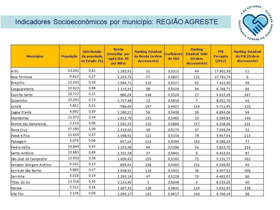 Indicadores Socioeconômicos por município: REGIÃO AGRESTE MunicípiosPopulação Distribuição da população no Estado (%) Renda Domiciliar per capta (Em R$ por Mês) Ranking Estadual da Renda (ordem decrescente) Coeficiente de Gini Ranking Estadual GINI (Ordem decrescente) PIB Percapta (2012) Ranking Estadual do PIB (Ordem decrescente) Arês 14.0420,41 1.285,91510,531549 17.801,9511 Baía Formosa 9.8120,27 1.255,75570,4837121 27.792,743 Brejinho 12.5030,36 1.084,711100,502792 7.415,9049 Canguaretama 33.6230,98 1.115,91980,502494 6.768,7166 Espírito Santo 10.7270,31 980,241480,552427 4.423,39167 Goianinha 25.2920,73 1.757,48120,58107 8.052,7041 Jundiá 3.8510,11 789,491670,4417154 5.712,95135 Lagoa D anta 6.6920,19 1.260,21560,540839 6.894,0664 Montanhas 11.5720,34 1.012,791310,546533 5.594,83140 Monte das Gameleiras 2.2100,06 1.032,351260,4880117 6.238,08101 Nova Cruz 37.3951,09 1.319,92400,527057 7.359,0451 Passa e Fica 12.6550,37 1.048,911210,515678 5.957,34113 Passagem 3.0750,09 957,141520,4094163 6.586,2977 Pedro Velho 14.8440,43 1.233,38640,529654 5.823,70124 Santo Antônio 23.8650,69 1.351,29370,58416 6.453,0187 São José de Campestre 12.9330,38 1.009,431350,520373 5.131,77162 Senador Giorgino Avelino 4.3220,13 899,441580,4493151 6.348,9594 Serra de São Bento 5.8830,17 1.058,611180,543236 4.507,52166 Serrinha 6.5180,19 1.293,14470,522870 6.462,0786 Tibau do Sul 13.3160,39 2.153,4050,60494 8.253,0540 Várzea 5.5120,16 1.007,321380,4831124 5.632,93138 Vila Flor 3.1160,09 1.094,171050,4617140 6.746,1468
