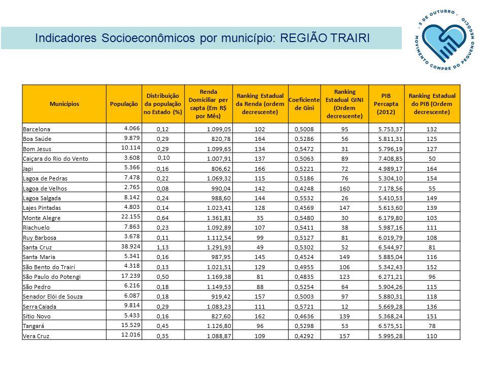Indicadores Socioeconômicos por município: REGIÃO TRAIRI MunicípiosPopulação Distribuição da população no Estado (%) Renda Domiciliar per capta (Em R$ por Mês) Ranking Estadual da Renda (ordem decrescente) Coeficiente de Gini Ranking Estadual GINI (Ordem decrescente) PIB Percapta (2012) Ranking Estadual do PIB (Ordem decrescente) Barcelona 4.066 0,12 1.099,051020,500895 5.753,37132 Boa Saúde 9.879 0,29 820,781640,528656 5.811,31125 Bom Jesus 10.114 0,29 1.099,651340,547231 5.796,19127 Caiçara do Rio do Vento 3.608 0,10 1.007,911370,506389 7.408,8550 Japi 5.366 0,16 806,621660,522172 4.989,17164 Lagoa de Pedras 7.478 0,22 1.069,321150,518676 5.304,10154 Lagoa de Velhos 2.765 0,08 990,041420,4248160 7.178,5655 Lagoa Salgada 8.142 0,24 988,601440,553226 5.410,53149 Lajes Pintadas 4.803 0,14 1.023,411280,4569147 5.613,60139 Monte Alegre 22.155 0,64 1.361,81350,548030 6.179,80103 Riachuelo 7.863 0,23 1.092,891070,541138 5.987,16111 Ruy Barbosa 3.678 0,11 1.112,54990,512781 6.019,79108 Santa Cruz 38.924 1,13 1.291,93490,530252 6.544,9781 Santa Maria 5.341 0,16 987,951450,4524149 5.885,04116 São Bento do Trairí 4.318 0,13 1.021,511290,4955106 5.342,43152 São Paulo do Potengi 17.239 0,50 1.169,38810,4835123 6.271,2196 São Pedro 6.216 0,18 1.149,53880,525464 5.904,26115 Senador Elói de Souza 6.087 0,18 919,421570,500397 5.880,31118 Serra Caiada 9.814 0,29 1.083,231110,572112 5.669,28136 Sítio Novo 5.433 0,16 827,601620,4636139 5.368,24151 Tangará 15.529 0,45 1.126,80960,529853 6.575,5178 Vera Cruz 12.016 0,35 1.088,871090,4292157 5.995,28110