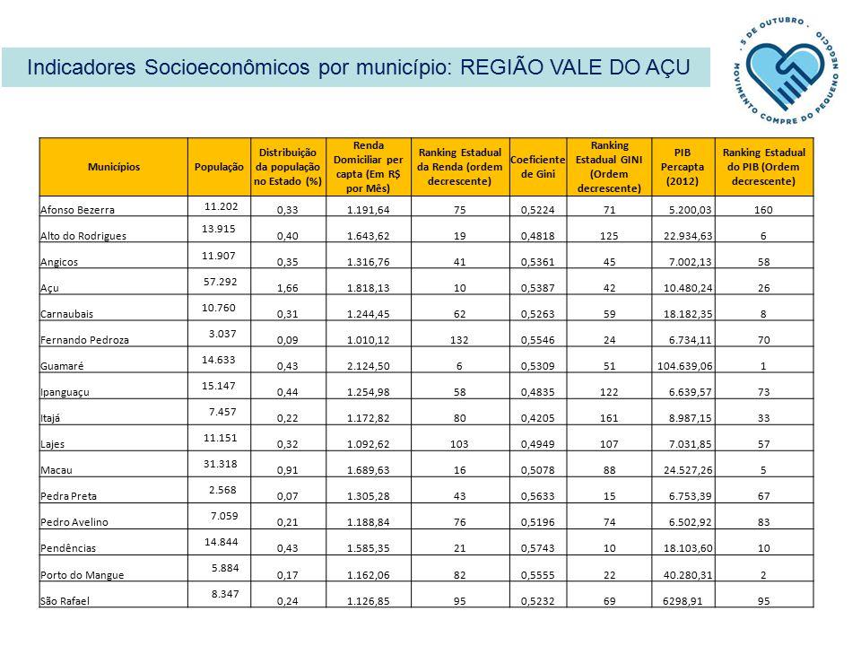 Indicadores Socioeconômicos por município: REGIÃO VALE DO AÇU MunicípiosPopulação Distribuição da população no Estado (%) Renda Domiciliar per capta (Em R$ por Mês) Ranking Estadual da Renda (ordem decrescente) Coeficiente de Gini Ranking Estadual GINI (Ordem decrescente) PIB Percapta (2012) Ranking Estadual do PIB (Ordem decrescente) Afonso Bezerra 11.202 0,331.191,64750,522471 5.200,03160 Alto do Rodrigues 13.915 0,401.643,62190,4818125 22.934,636 Angicos 11.907 0,351.316,76410,536145 7.002,1358 Açu 57.292 1,661.818,13100,538742 10.480,2426 Carnaubais 10.760 0,311.244,45620,526359 18.182,358 Fernando Pedroza 3.037 0,091.010,121320,554624 6.734,1170 Guamaré 14.633 0,432.124,5060,530951 104.639,061 Ipanguaçu 15.147 0,441.254,98580,4835122 6.639,5773 Itajá 7.457 0,221.172,82800,4205161 8.987,1533 Lajes 11.151 0,321.092,621030,4949107 7.031,8557 Macau 31.318 0,911.689,63160,507888 24.527,265 Pedra Preta 2.568 0,071.305,28430,563315 6.753,3967 Pedro Avelino 7.059 0,211.188,84760,519674 6.502,9283 Pendências 14.844 0,431.585,35210,574310 18.103,6010 Porto do Mangue 5.884 0,171.162,06820,555522 40.280,312 São Rafael 8.347 0,241.126,85950,5232696298,9195