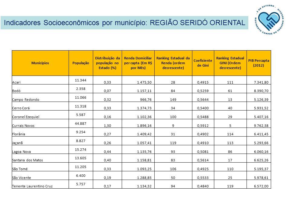 Indicadores Socioeconômicos por município: REGIÃO SERIDÓ ORIENTAL MunicípiosPopulação Distribuição da população no Estado (%) Renda Domiciliar per capta (Em R$ por Mês) Ranking Estadual da Renda (ordem decrescente) Coeficiente de Gini Ranking Estadual GINI (Ordem decrescente) PIB Percapta (2012) Acari 11.344 0,33 1.475,50280,4915111 7.341,80 Bodó 2.358 0,07 1.157,11840,525961 8.390,70 Campo Redondo 11.066 0,32 966,761490,564413 5.126,39 Cerro Corá 11.318 0,33 1.374,73340,540040 5.931,52 Coronel Ezequiel 5.587 0,16 1.102,361000,548829 5.407,16 Currais Novos 44.887 1,30 1.896,1690,59125 9.762,38 Florânia 9.254 0,27 1.409,42310,4902114 6.411,45 Jaçanã 8.827 0,26 1.057,411190,4910113 5.293,66 Lagoa Nova 15.274 0,44 1.135,76930,508186 6.060,16 Santana dos Matos 13.605 0,40 1.158,81830,561417 6.625,26 São Tomé 11.205 0,33 1.093,251060,4925110 5.195,37 São Vicente 6.400 0,19 1.288,85500,553325 5.978,61 Tenente Laurentino Cruz 5.757 0,17 1.134,32940,4840119 6.572,00