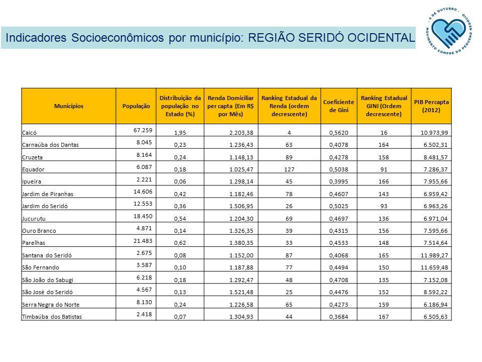 Indicadores Socioeconômicos por município: REGIÃO SERIDÓ OCIDENTAL MunicípiosPopulação Distribuição da população no Estado (%) Renda Domiciliar per capta (Em R$ por Mês) Ranking Estadual da Renda (ordem decrescente) Coeficiente de Gini Ranking Estadual GINI (Ordem decrescente) PIB Percapta (2012) Caicó 67.259 1,95 2.203,3840,562016 10.973,99 Carnaúba dos Dantas 8.045 0,23 1.236,43630,4078164 6.502,31 Cruzeta 8.164 0,24 1.148,13890,4278158 8.481,57 Equador 6.087 0,18 1.025,471270,503891 7.286,37 Ipueira 2.221 0,06 1.298,14450,3995166 7.955,66 Jardim de Piranhas 14.606 0,42 1.182,46780,4607143 6.959,42 Jardim do Seridó 12.553 0,36 1.506,95260,502593 6.963,26 Jucurutu 18.450 0,54 1.204,30690,4697136 6.971,04 Ouro Branco 4.871 0,14 1.326,35390,4315156 7.595,66 Parelhas 21.483 0,62 1.380,35330,4533148 7.514,64 Santana do Seridó 2.675 0,08 1.152,00870,4068165 11.989,27 São Fernando 3.587 0,10 1.187,88770,4494150 11.659,48 São João do Sabugi 6.218 0,18 1.292,47480,4708135 7.152,08 São José do Seridó 4.567 0,13 1.521,48250,4476152 8.592,22 Serra Negra do Norte 8.130 0,24 1.226,58650,4273159 6.186,94 Timbaúba dos Batistas 2.418 0,07 1.304,93440,3684167 6.505,63