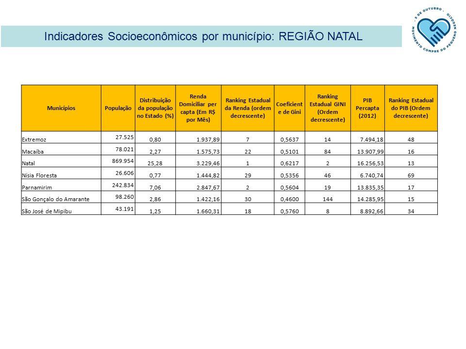 Indicadores Socioeconômicos por município: REGIÃO NATAL MunicípiosPopulação Distribuição da população no Estado (%) Renda Domiciliar per capta (Em R$ por Mês) Ranking Estadual da Renda (ordem decrescente) Coeficient e de Gini Ranking Estadual GINI (Ordem decrescente) PIB Percapta (2012) Ranking Estadual do PIB (Ordem decrescente) Extremoz 27.525 0,80 1.937,8970,563714 7.494,1848 Macaíba 78.021 2,27 1.575,73220,510184 13.907,9916 Natal 869.954 25,28 3.229,4610,62172 16.256,5313 Nísia Floresta 26.606 0,77 1.444,82290,535646 6.740,7469 Parnamirim 242.834 7,06 2.847,6720,560419 13.835,3517 São Gonçalo do Amarante 98.260 2,86 1.422,16300,4600144 14.285,9515 São José de Mipibu 43.191 1,25 1.660,31180,57608 8.892,6634