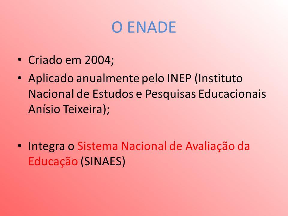 O ENADE Criado em 2004; Aplicado anualmente pelo INEP (Instituto Nacional de Estudos e Pesquisas Educacionais Anísio Teixeira); Integra o Sistema Nacional de Avaliação da Educação (SINAES)