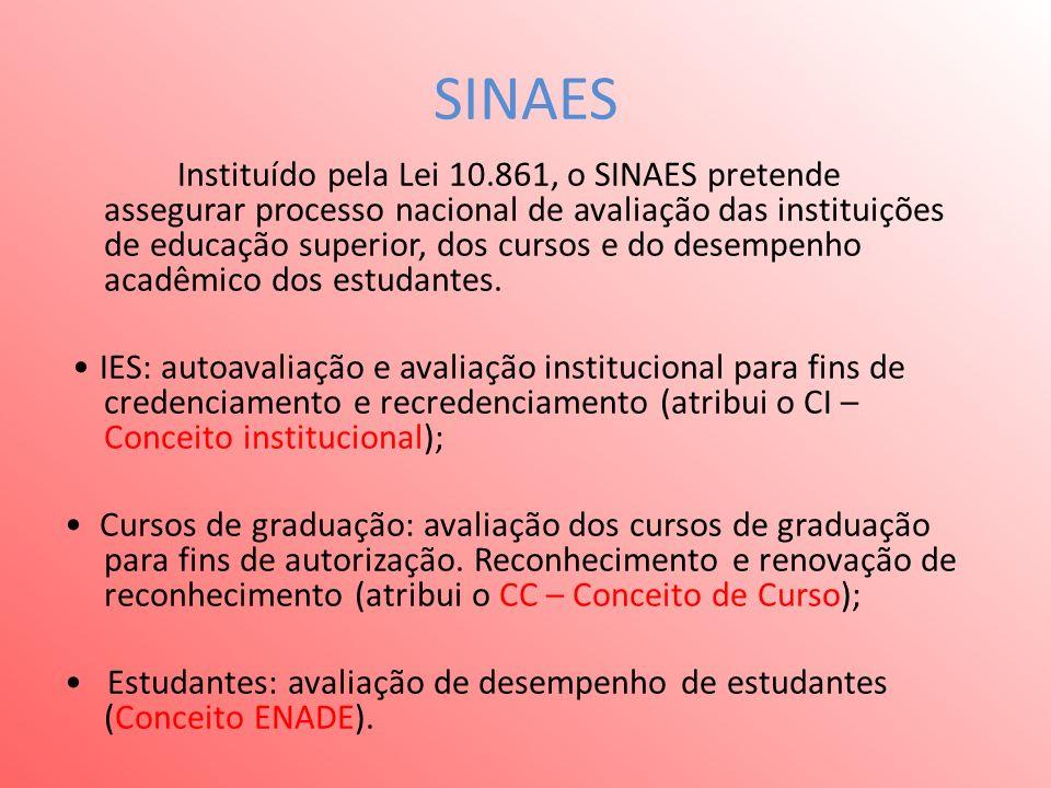 SINAES Instituído pela Lei 10.861, o SINAES pretende assegurar processo nacional de avaliação das instituições de educação superior, dos cursos e do desempenho acadêmico dos estudantes.