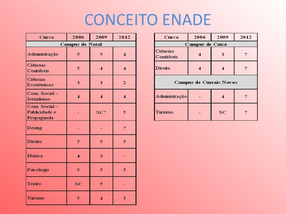 CONCEITO ENADE