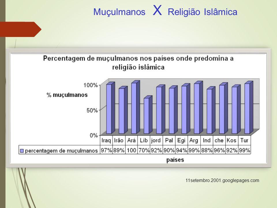 Muçulmanos X Religião Islâmica 11setembro.2001.googlepages.com