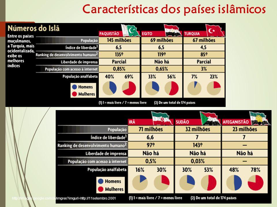 Características dos países islâmicos http://images.google.com.br/imgres imgurl=http://11setembro.2001