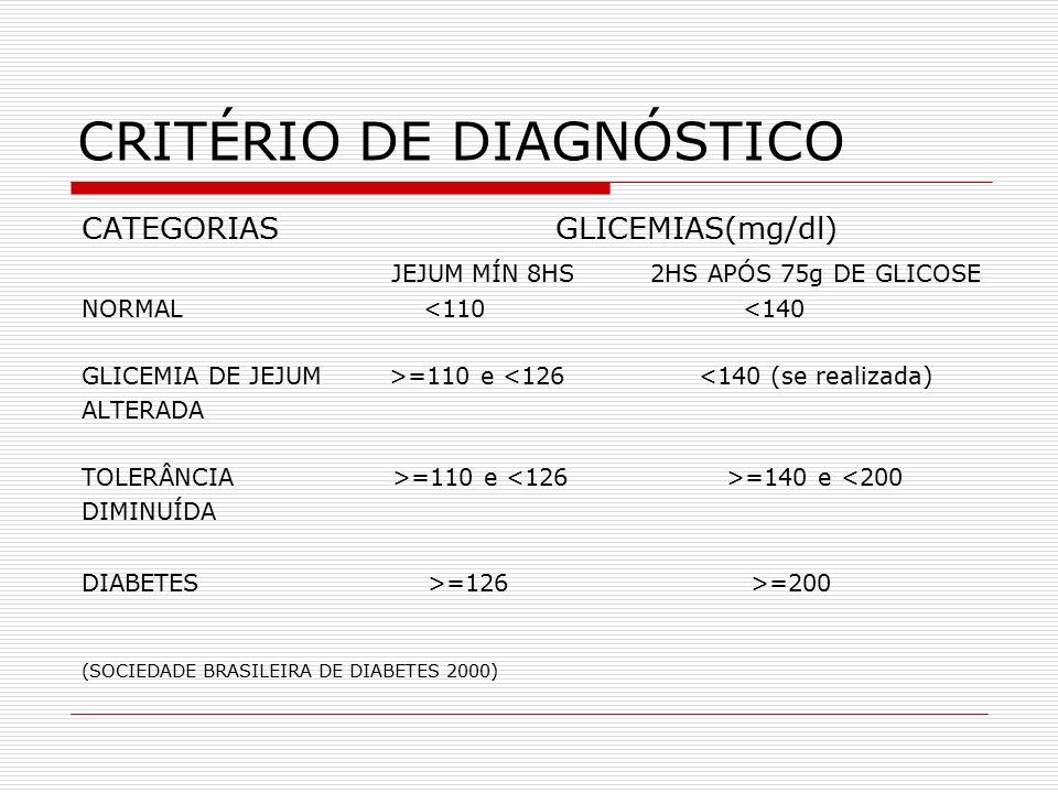 CRITÉRIO DE DIAGNÓSTICO CATEGORIAS GLICEMIAS(mg/dl) JEJUM MÍN 8HS 2HS APÓS 75g DE GLICOSE NORMAL <110 <140 GLICEMIA DE JEJUM >=110 e <126 <140 (se realizada) ALTERADA TOLERÂNCIA >=110 e =140 e <200 DIMINUÍDA DIABETES >=126 >=200 (SOCIEDADE BRASILEIRA DE DIABETES 2000)