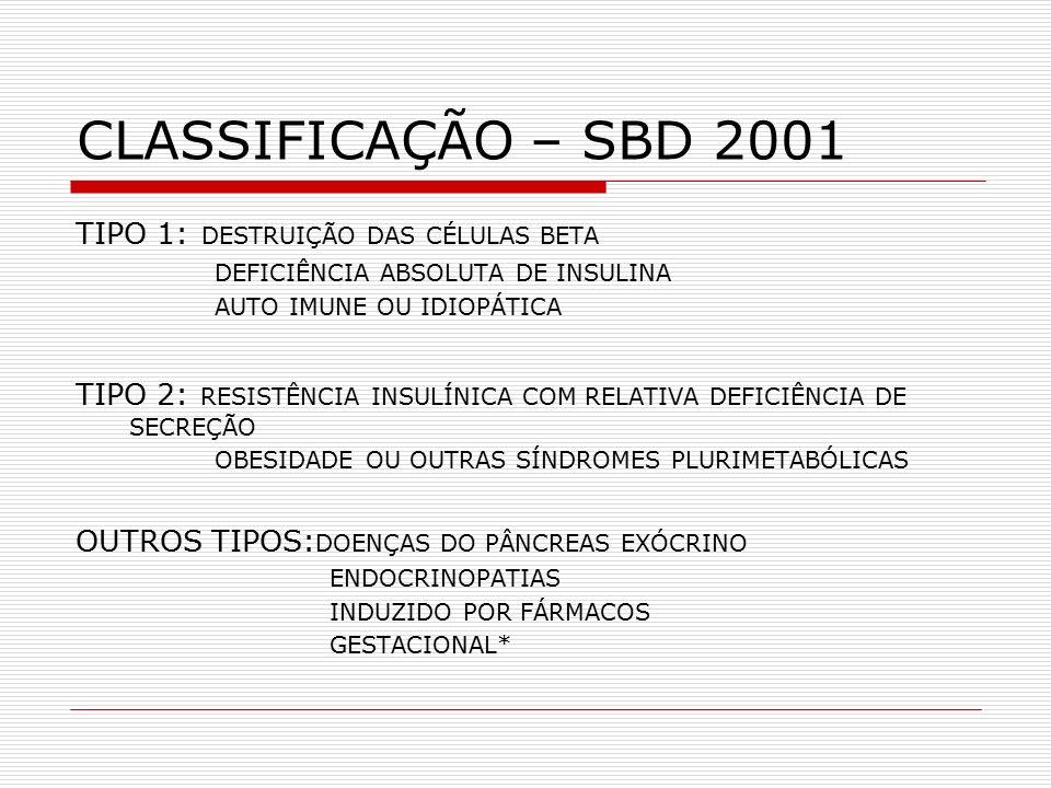 CLASSIFICAÇÃO – SBD 2001 TIPO 1: DESTRUIÇÃO DAS CÉLULAS BETA DEFICIÊNCIA ABSOLUTA DE INSULINA AUTO IMUNE OU IDIOPÁTICA TIPO 2: RESISTÊNCIA INSULÍNICA COM RELATIVA DEFICIÊNCIA DE SECREÇÃO OBESIDADE OU OUTRAS SÍNDROMES PLURIMETABÓLICAS OUTROS TIPOS: DOENÇAS DO PÂNCREAS EXÓCRINO ENDOCRINOPATIAS INDUZIDO POR FÁRMACOS GESTACIONAL*