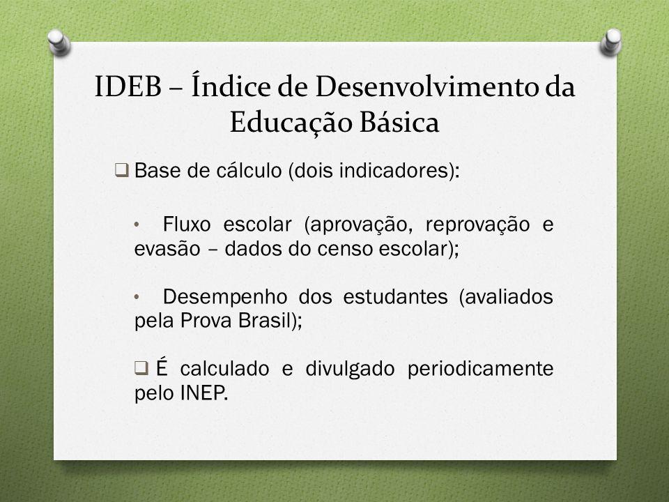 IDEB – Índice de Desenvolvimento da Educação Básica  Base de cálculo (dois indicadores): Fluxo escolar (aprovação, reprovação e evasão – dados do cen