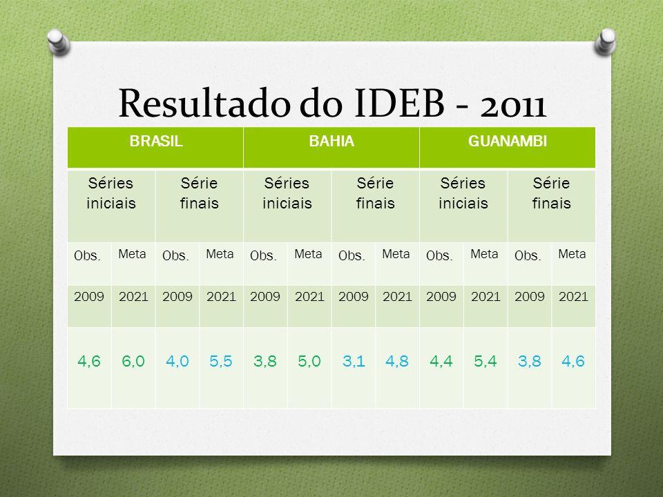 Resultado do IDEB - 2011 BRASILBAHIAGUANAMBI Séries iniciais Série finais Séries iniciais Série finais Séries iniciais Série finais Obs. Meta Obs. Met