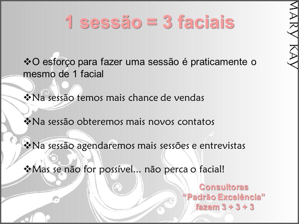 1 sessão = 3 faciais  O esforço para fazer uma sessão é praticamente o mesmo de 1 facial  Na sessão temos mais chance de vendas  Na sessão obteremo