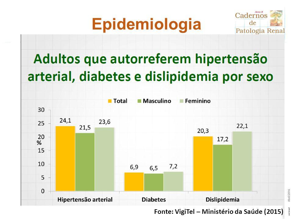 Fonte: VigiTel – Ministério da Saúde (2015) Epidemiologia