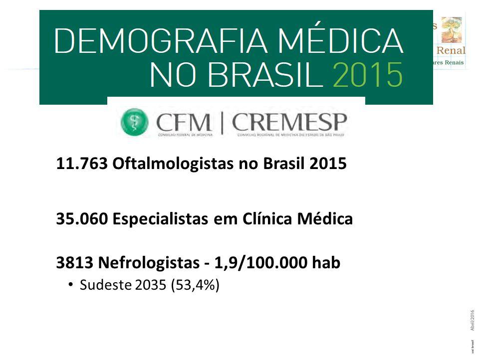 11.763 Oftalmologistas no Brasil 2015 35.060 Especialistas em Clínica Médica 3813 Nefrologistas - 1,9/100.000 hab Sudeste 2035 (53,4%)