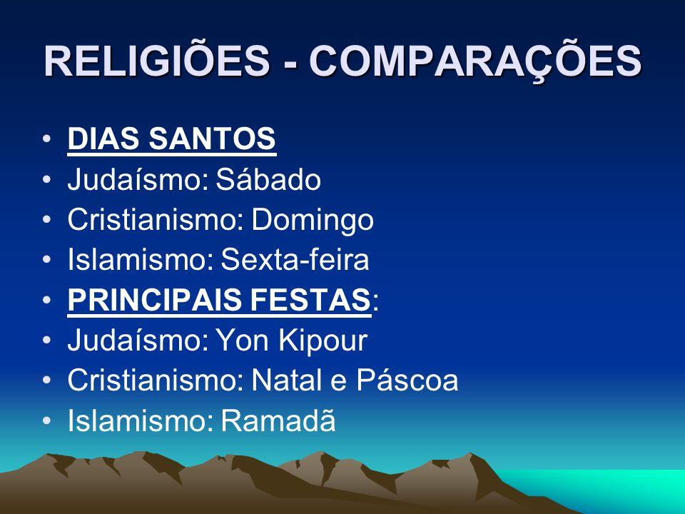 RELIGIÕES - COMPARAÇÕES DIAS SANTOS Judaísmo: Sábado Cristianismo: Domingo Islamismo: Sexta-feira PRINCIPAIS FESTAS: Judaísmo: Yon Kipour Cristianismo: Natal e Páscoa Islamismo: Ramadã