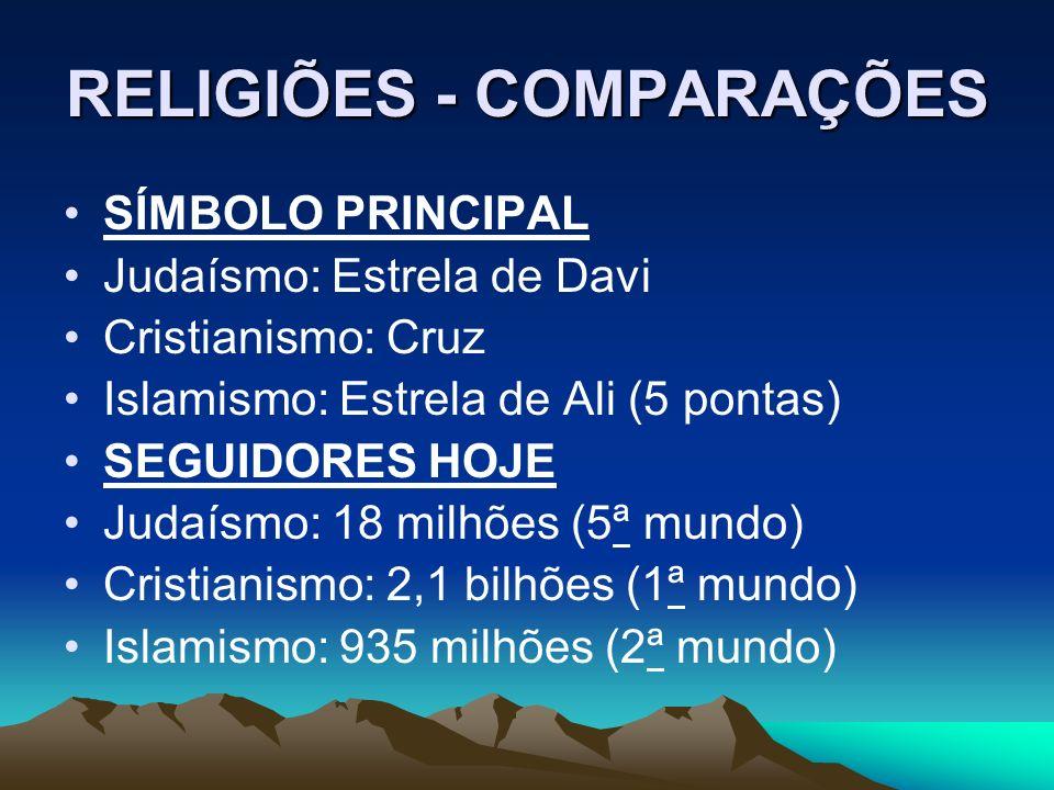 RELIGIÕES - COMPARAÇÕES SÍMBOLO PRINCIPAL Judaísmo: Estrela de Davi Cristianismo: Cruz Islamismo: Estrela de Ali (5 pontas) SEGUIDORES HOJE Judaísmo: 18 milhões (5ª mundo) Cristianismo: 2,1 bilhões (1ª mundo) Islamismo: 935 milhões (2ª mundo)