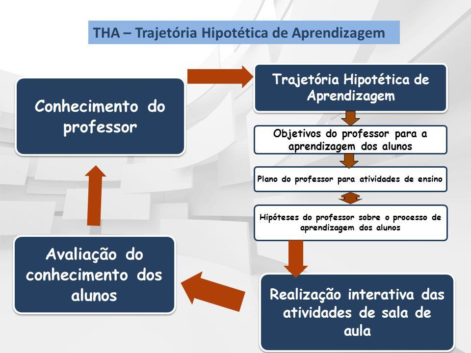 Conhecimento do professor Avaliação do conhecimento dos alunos Realização interativa das atividades de sala de aula Trajetória Hipotética de Aprendiza