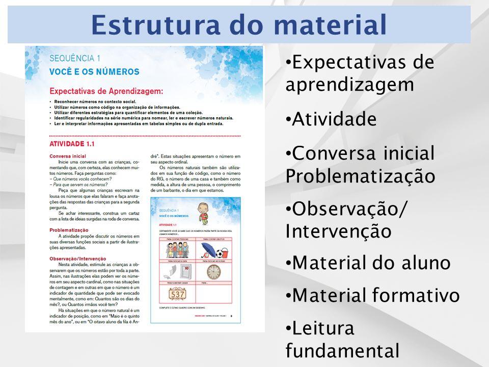 Estrutura do material Expectativas de aprendizagem Atividade Conversa inicial Problematização Observação/ Intervenção Material do aluno Material formativo Leitura fundamental