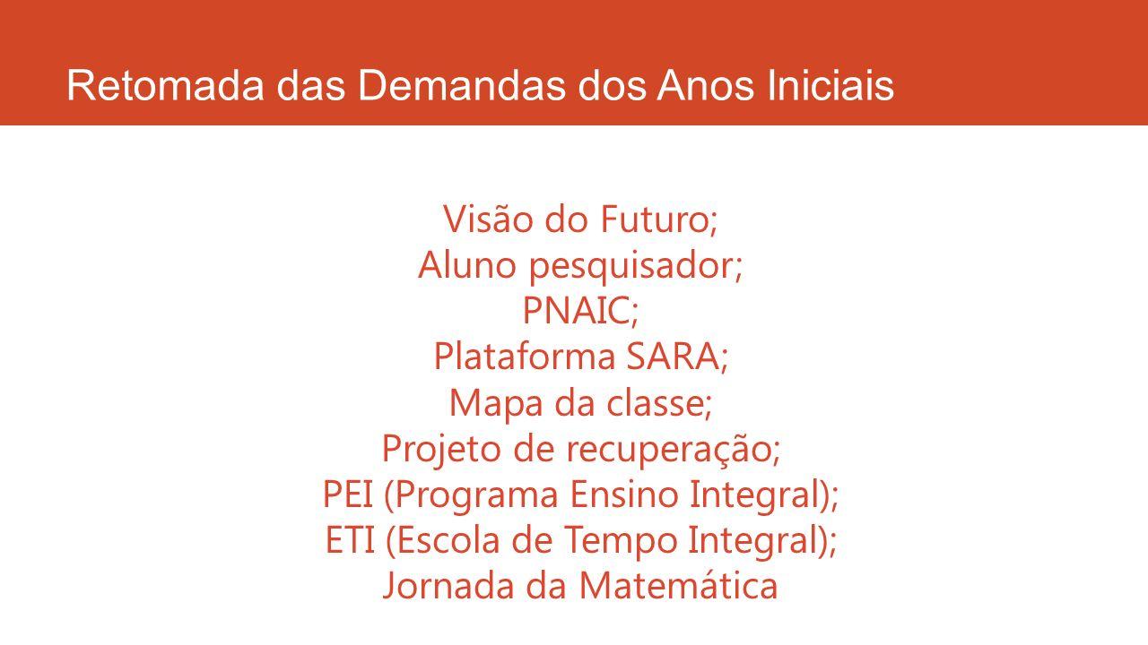 Retomada das Demandas dos Anos Iniciais Visão do Futuro; Aluno pesquisador; PNAIC; Plataforma SARA; Mapa da classe; Projeto de recuperação; PEI (Progr