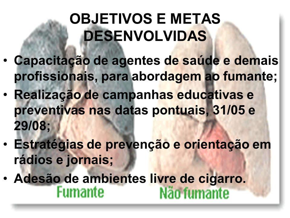 OBJETIVOS E METAS DESENVOLVIDAS Capacitação de agentes de saúde e demais profissionais, para abordagem ao fumante; Realização de campanhas educativas e preventivas nas datas pontuais, 31/05 e 29/08; Estratégias de prevenção e orientação em rádios e jornais; Adesão de ambientes livre de cigarro.