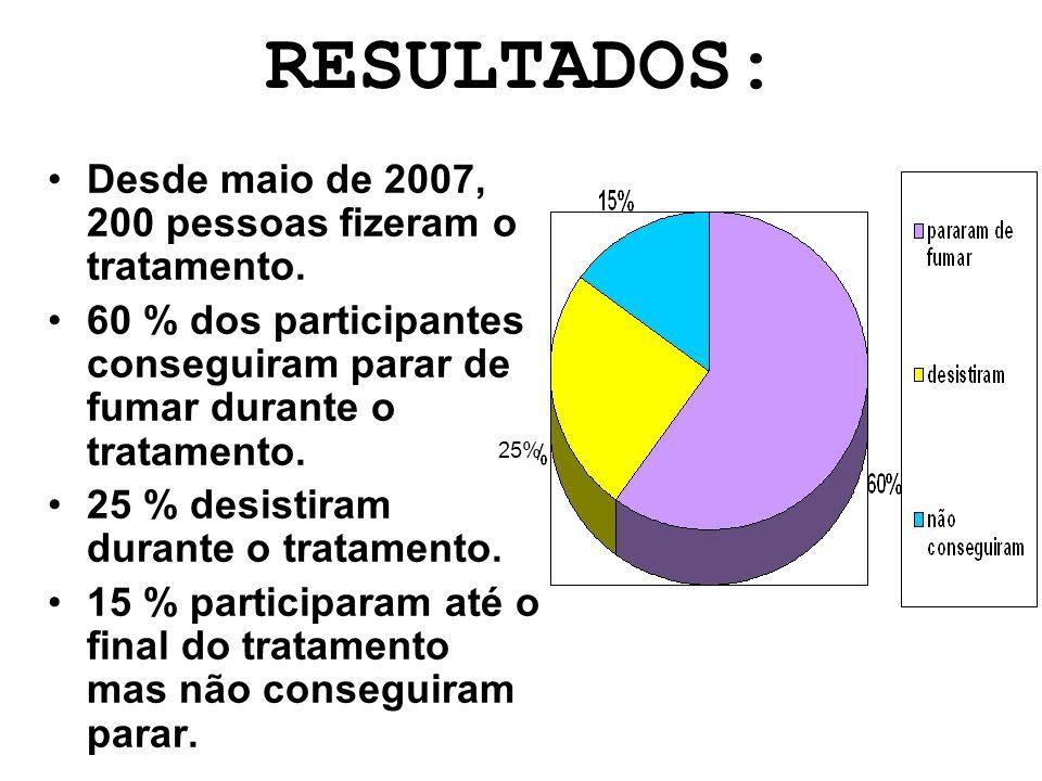RESULTADOS: Desde maio de 2007, 200 pessoas fizeram o tratamento.