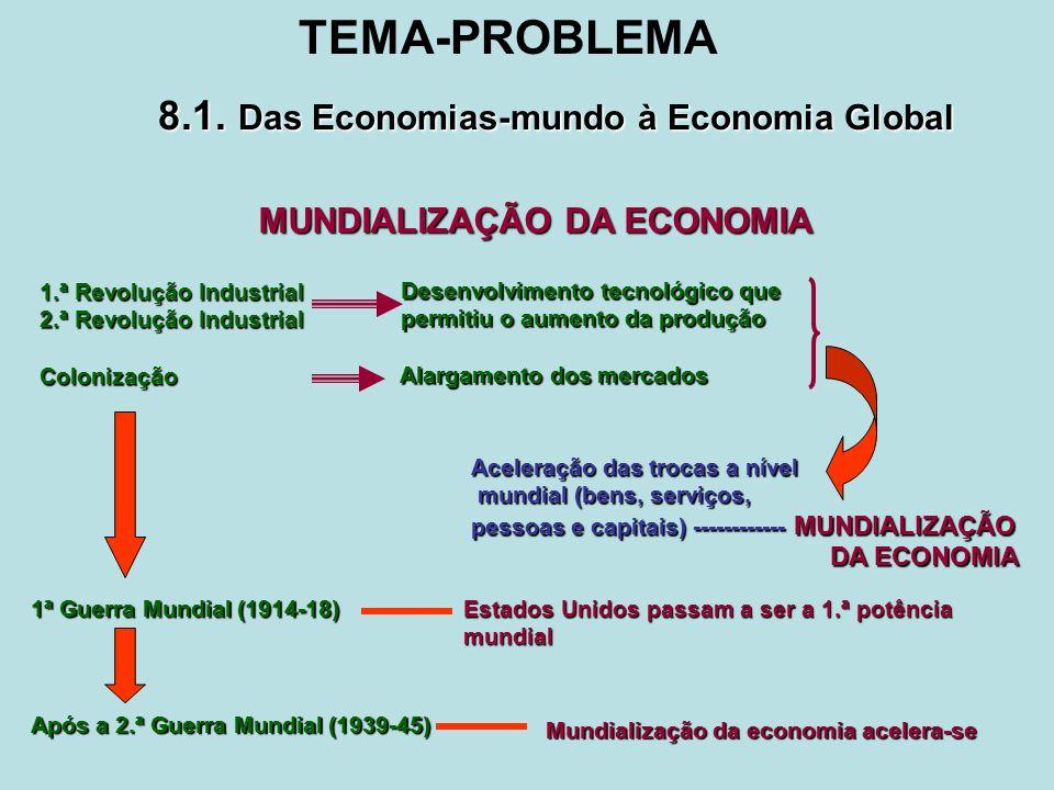 MUNDIALIZAÇÃO DA ECONOMIA 1.ª Revolução Industrial 2.ª Revolução Industrial Colonização Aceleração das trocas a nível mundial (bens, serviços, mundial (bens, serviços, pessoas e capitais) ------------ MUNDIALIZAÇÃO DA ECONOMIA DA ECONOMIA Desenvolvimento tecnológico que Desenvolvimento tecnológico que permitiu o aumento da produção permitiu o aumento da produção Alargamento dos mercados Alargamento dos mercados 1ª Guerra Mundial (1914-18) Estados Unidos passam a ser a 1.ª potência mundial Após a 2.ª Guerra Mundial (1939-45) Mundialização da economia acelera-se 8.1.