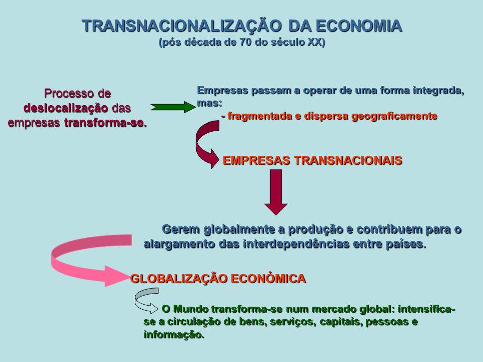 TRANSNACIONALIZAÇÃO DA ECONOMIA (pós década de 70 do século XX) Processo de deslocalização das empresas transforma-se.