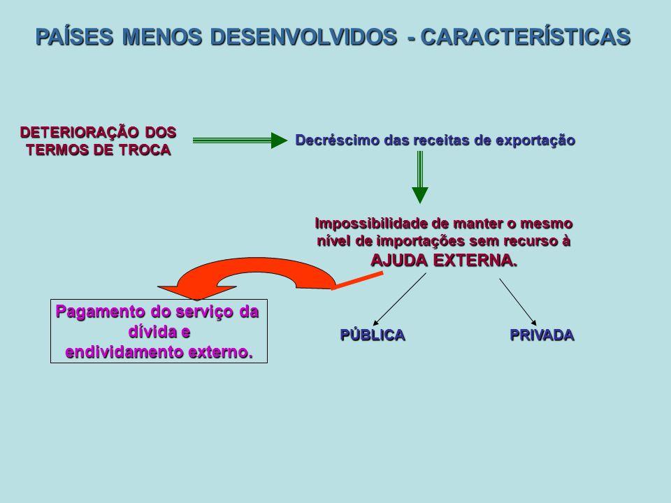 PAÍSES MENOS DESENVOLVIDOS - CARACTERÍSTICAS PÚBLICA Impossibilidade de manter o mesmo nível de importações sem recurso à AJUDA EXTERNA.