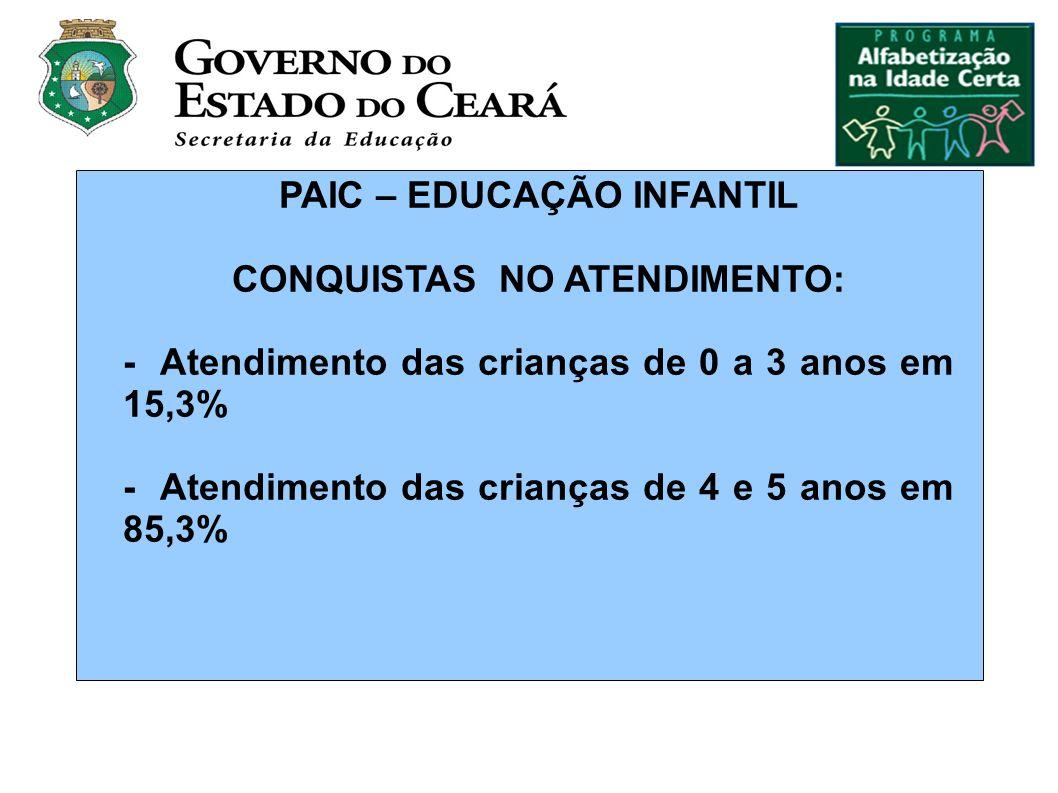 PAIC – EDUCAÇÃO INFANTIL CONQUISTAS NO ATENDIMENTO: - Atendimento das crianças de 0 a 3 anos em 15,3% - Atendimento das crianças de 4 e 5 anos em 85,3%