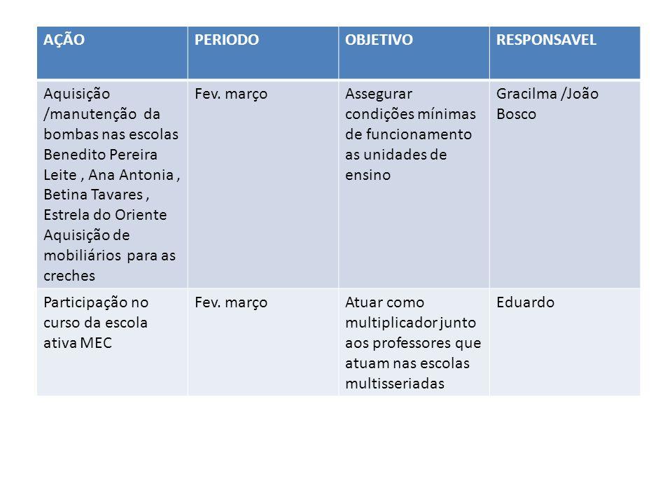 AÇÃOPERIODOOBJETIVORESPONSAVEL Aquisição /manutenção da bombas nas escolas Benedito Pereira Leite, Ana Antonia, Betina Tavares, Estrela do Oriente Aquisição de mobiliários para as creches Fev.