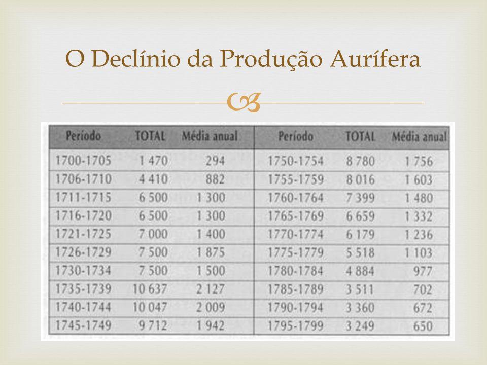  O Declínio da Produção Aurífera