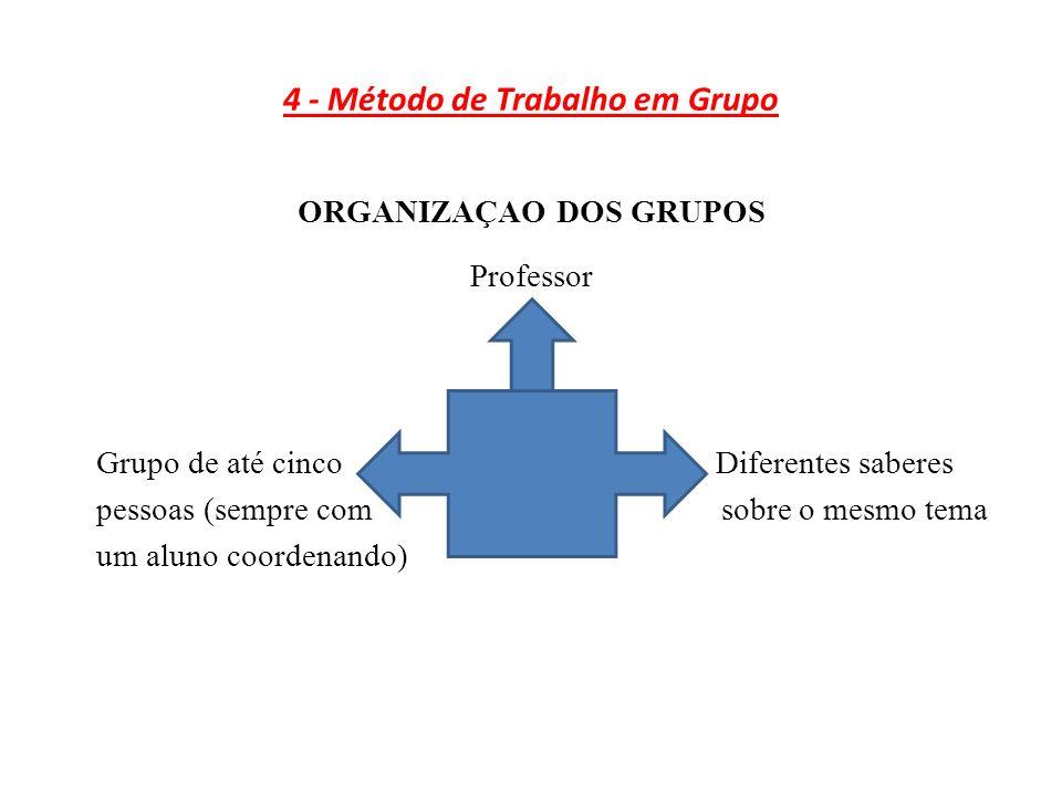 4 - Método de Trabalho em Grupo ORGANIZAÇAO DOS GRUPOS Professor Grupo de até cinco Diferentes saberes pessoas (sempre com sobre o mesmo tema um aluno coordenando)